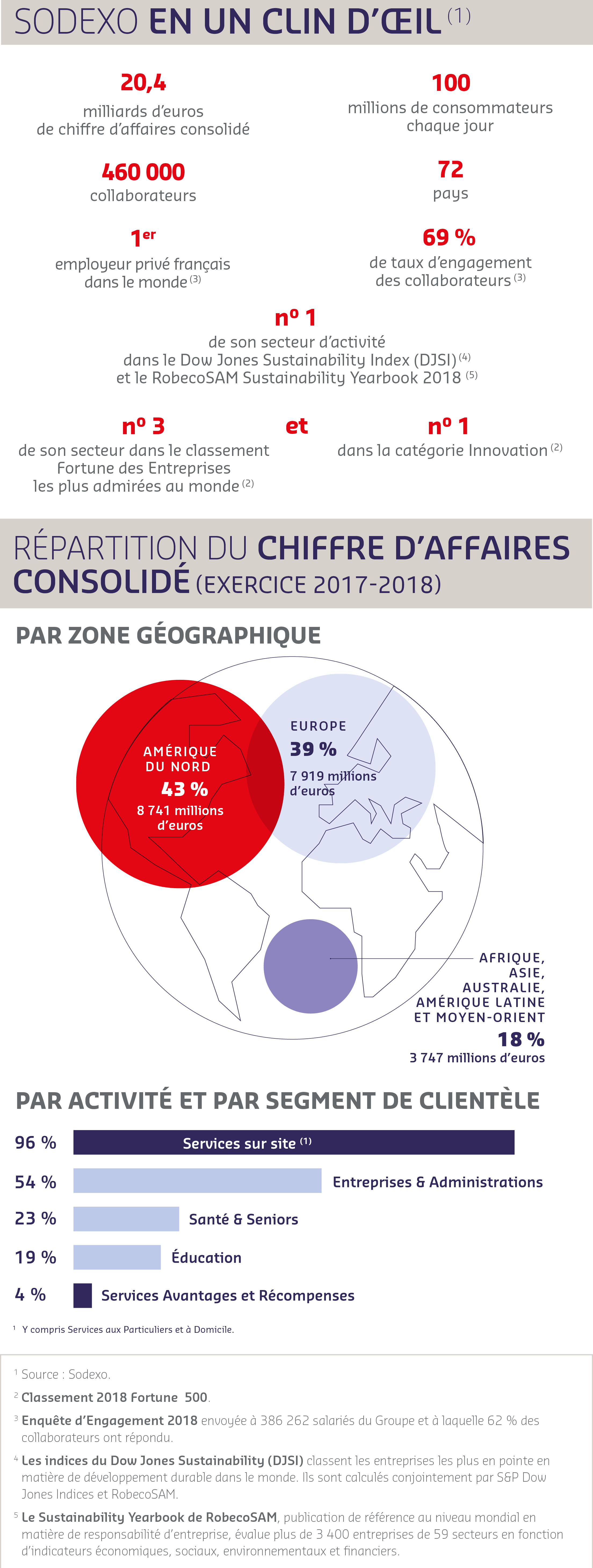 infographie chiffres cle