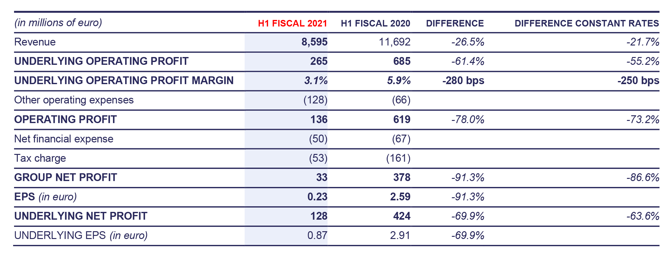 Financial performance for First Half Fiscal 2021