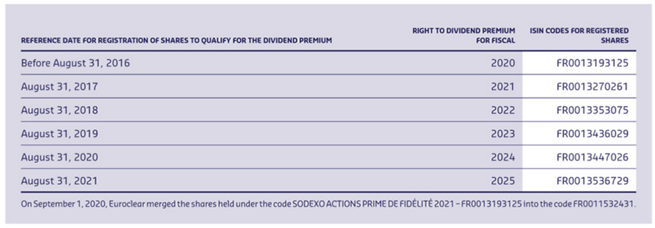Sodexo Share Price Codes