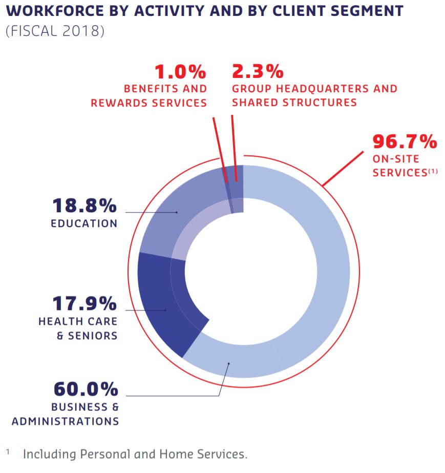 Workforce by activity and by client segment  , 276,572 Business & Administrations 60.0%, 82,384 Health Care and Seniors 17.9%, 86,717 Education 18.8%, 445,673 TOTAL ON-SITE SERVICES 96.7%, 4,380 BENEFITS AND REWARDS SERVICES 1.0%, 10,610 GROUP HEADQUARTERS AND SHARED STRUCTURES 2.3%, 460,663 TOTAL 100%