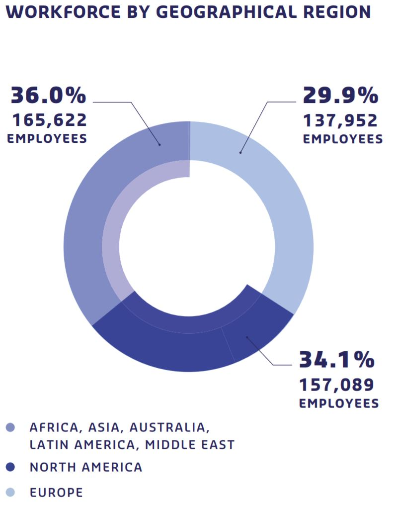Workforce by geographical region,34.1% North America, 29.9% Europe, 36.0% Africa, Asia, Australia, Latin America, Middle East