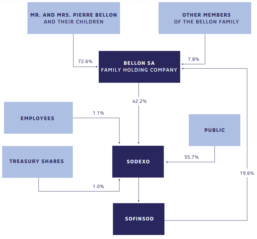 Shareholding Structure 2019