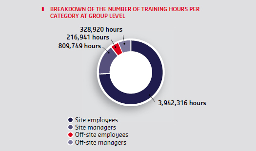 Breakdown of the number of training hours
