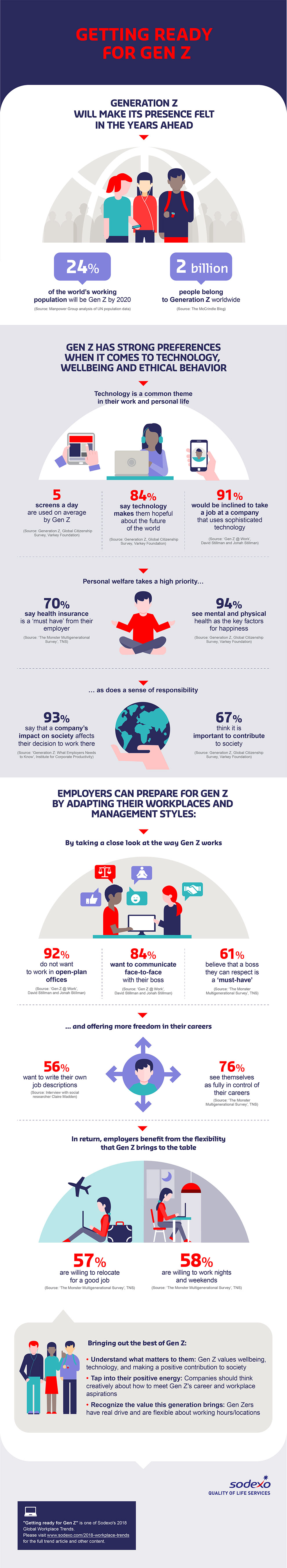 Infographic: Getting Ready for Gen Z