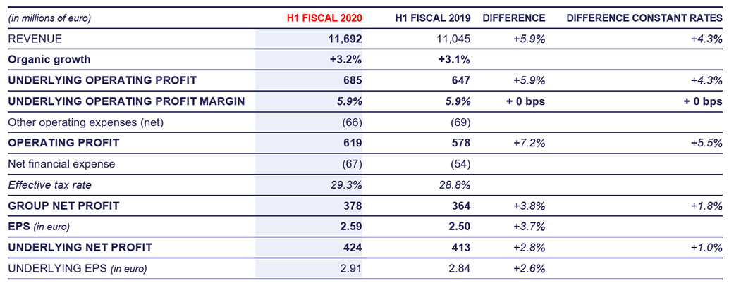 Financial performance for First Half Fiscal 2020, (First time application of IFRS16)